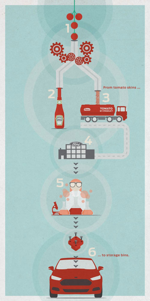ford-heinz-sustainability