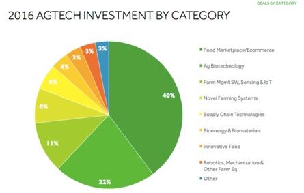 Ag Tech Investors