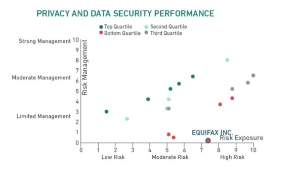 MSCI ESG Rating of Equifax
