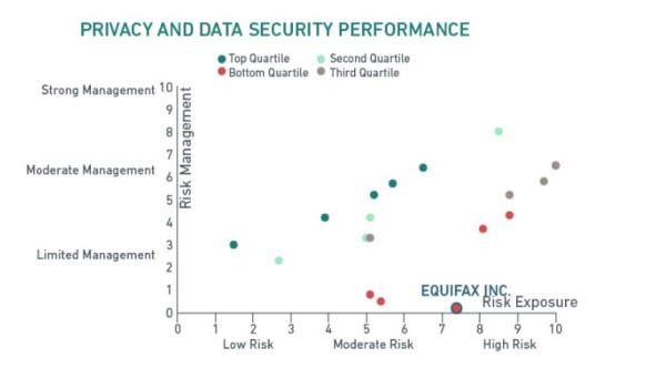 MSCI ESG Rating of Equifax