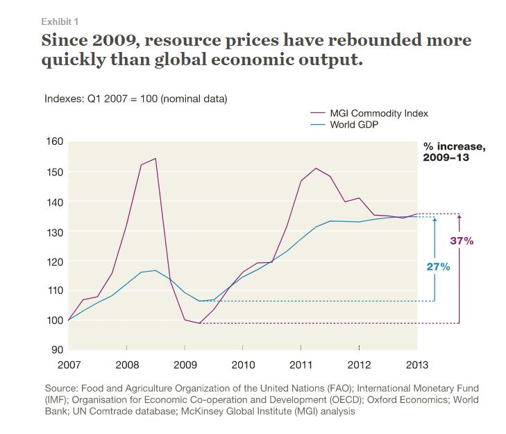 GDP and commodity index